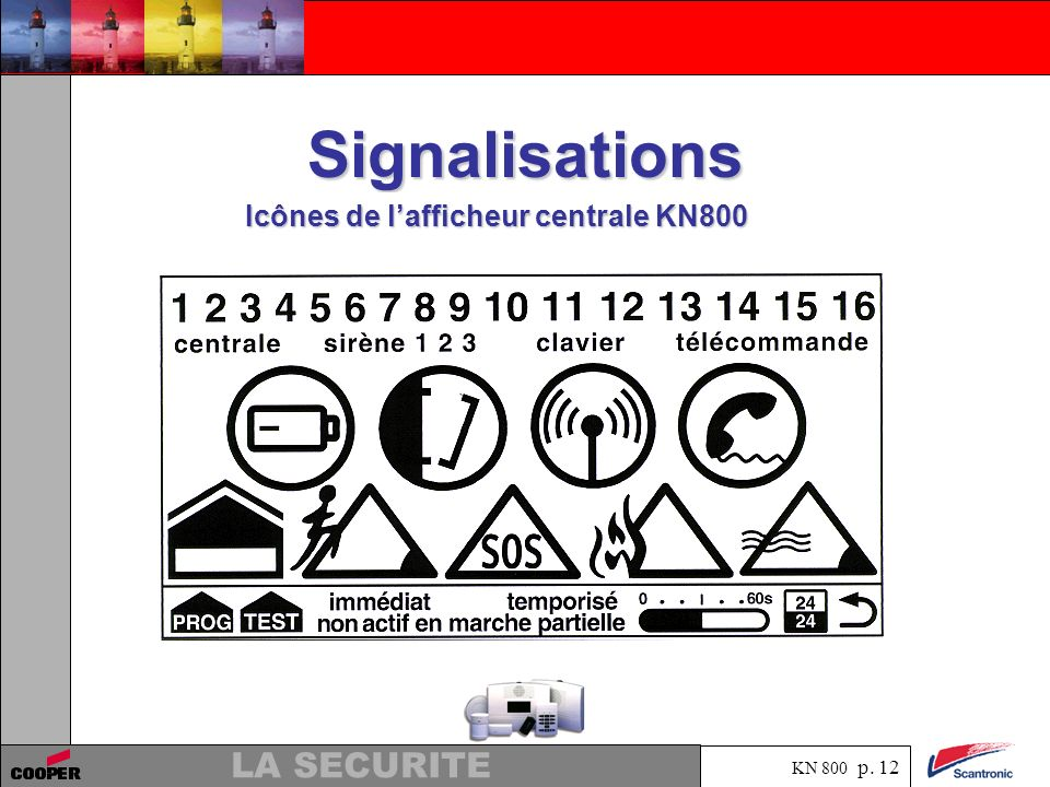 Signalisations Icônes de l'afficheur centrale KN800