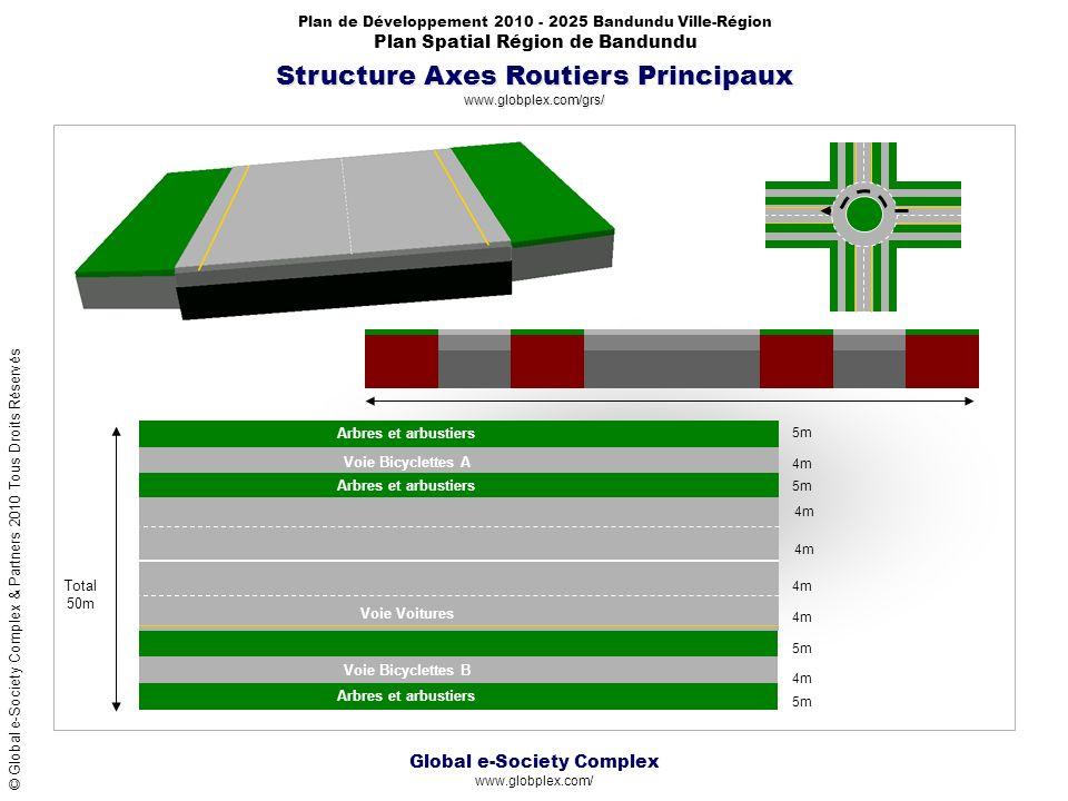Structure Axes Routiers Principaux www.globplex.com/grs/