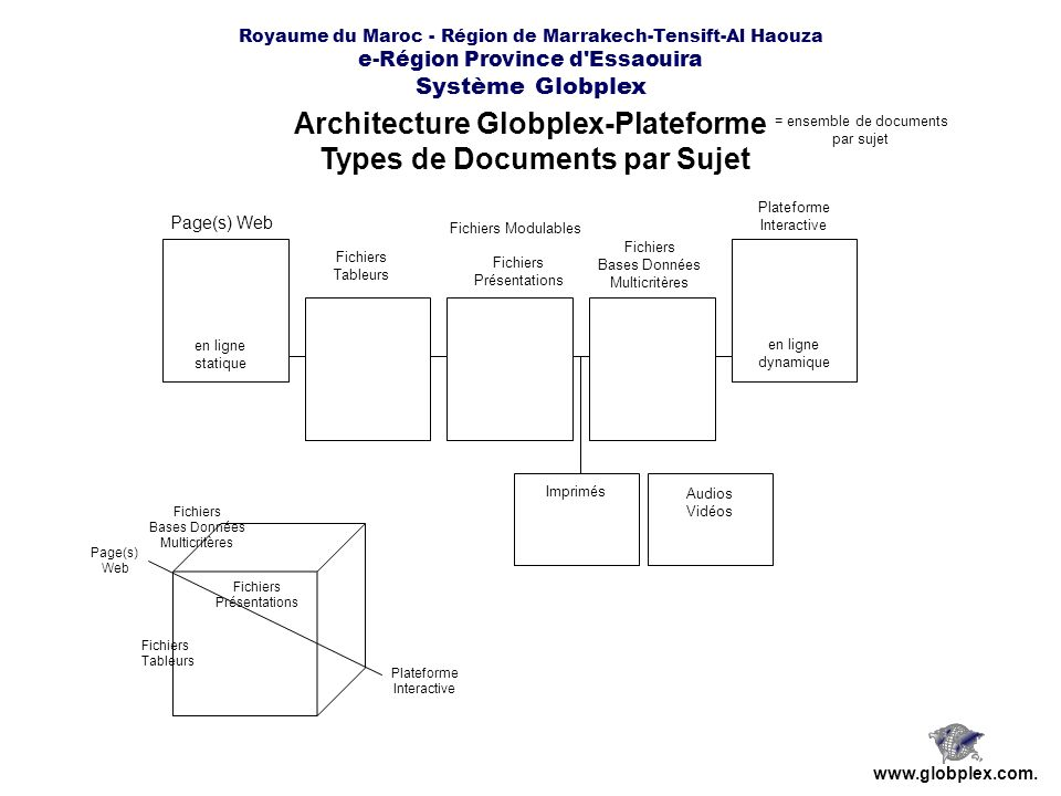 Architecture Globplex-Plateforme Types de Documents par Sujet