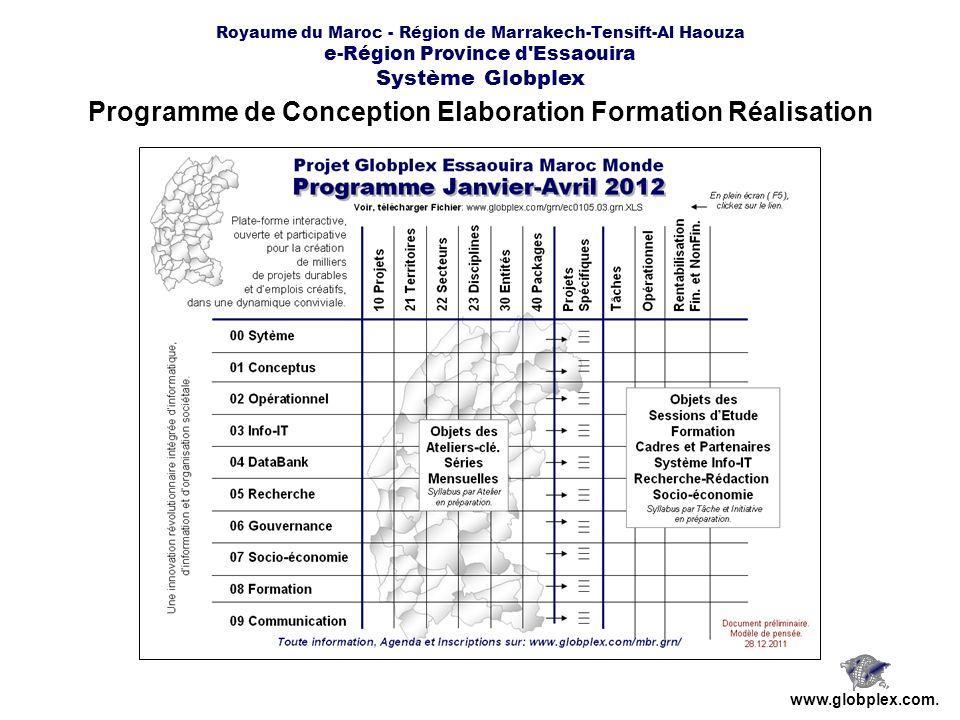 Programme de Conception Elaboration Formation Réalisation
