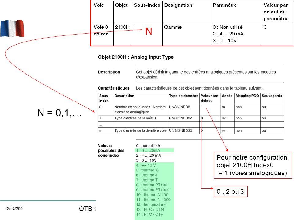 N N = 0,1,… Pour notre configuration: objet 2100H Index0