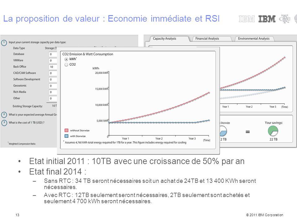 La proposition de valeur : Economie immédiate et RSI