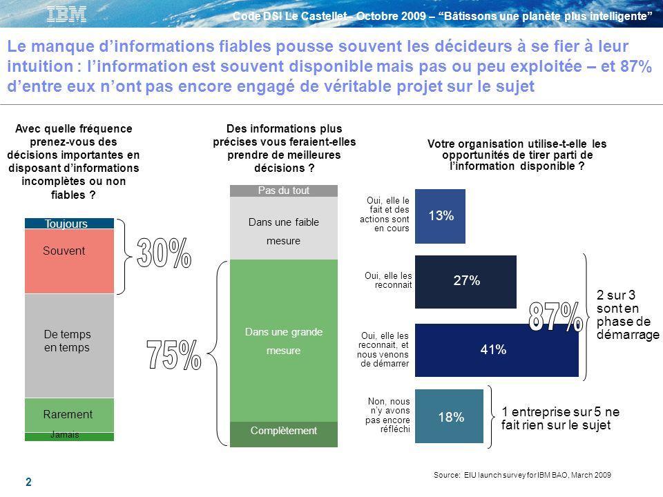 Le manque d'informations fiables pousse souvent les décideurs à se fier à leur intuition : l'information est souvent disponible mais pas ou peu exploitée – et 87% d'entre eux n'ont pas encore engagé de véritable projet sur le sujet