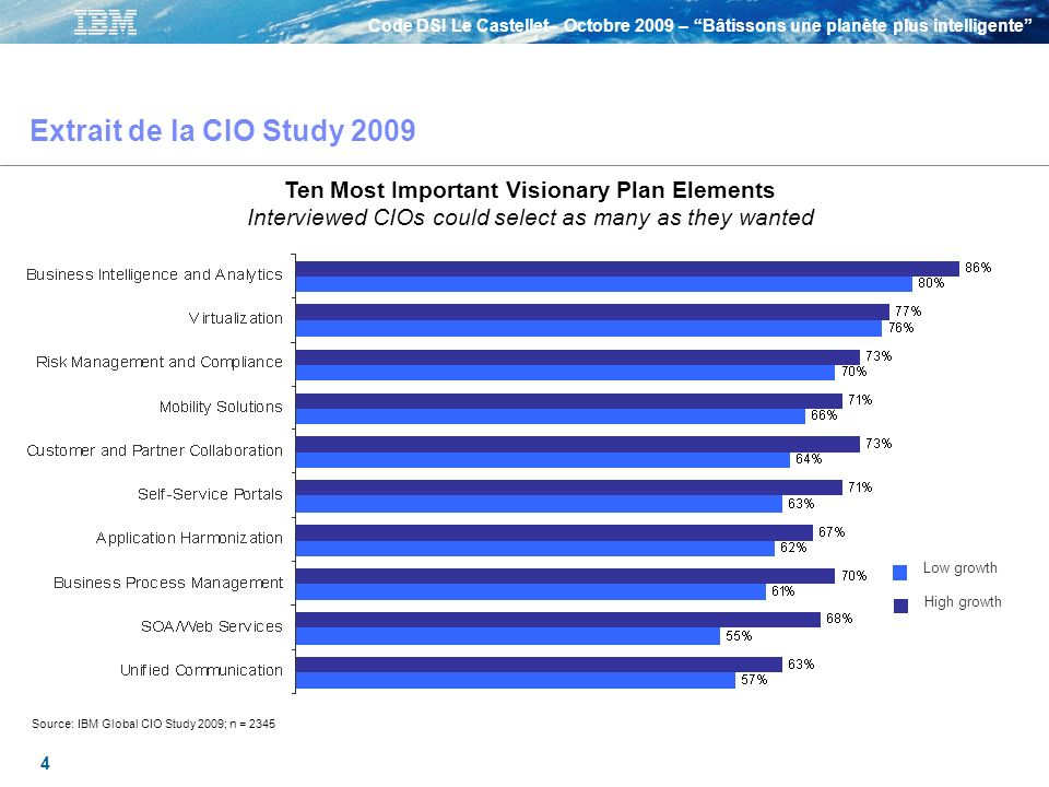 Extrait de la CIO Study 2009 Ten Most Important Visionary Plan Elements Interviewed CIOs could select as many as they wanted.