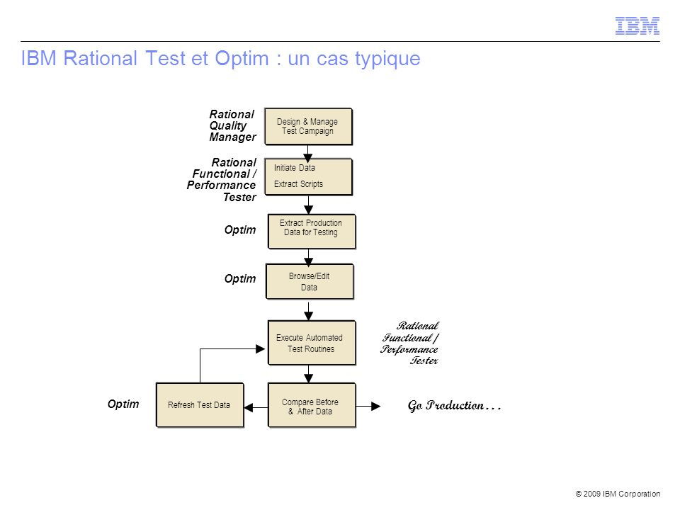 IBM Rational Test et Optim : un cas typique