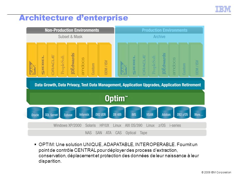 Architecture d'enterprise