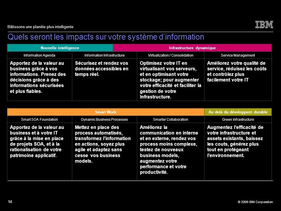 Quels seront les impacts sur votre système d'information