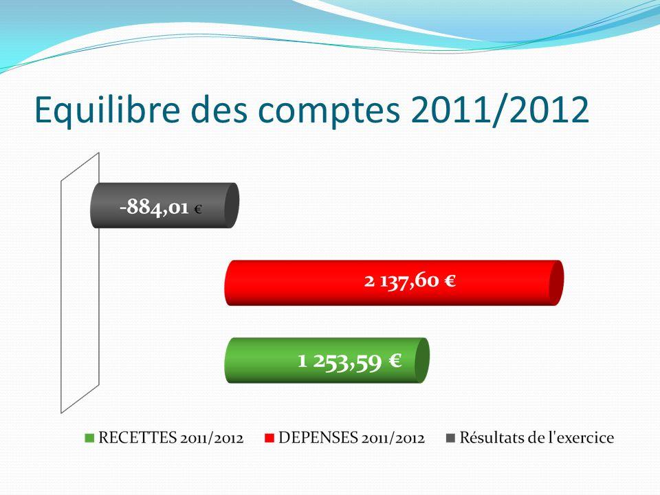 Equilibre des comptes 2011/2012