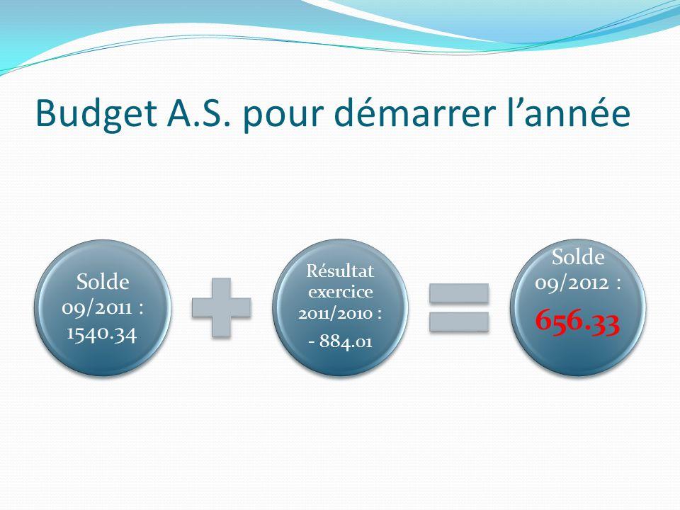 Budget A.S. pour démarrer l'année