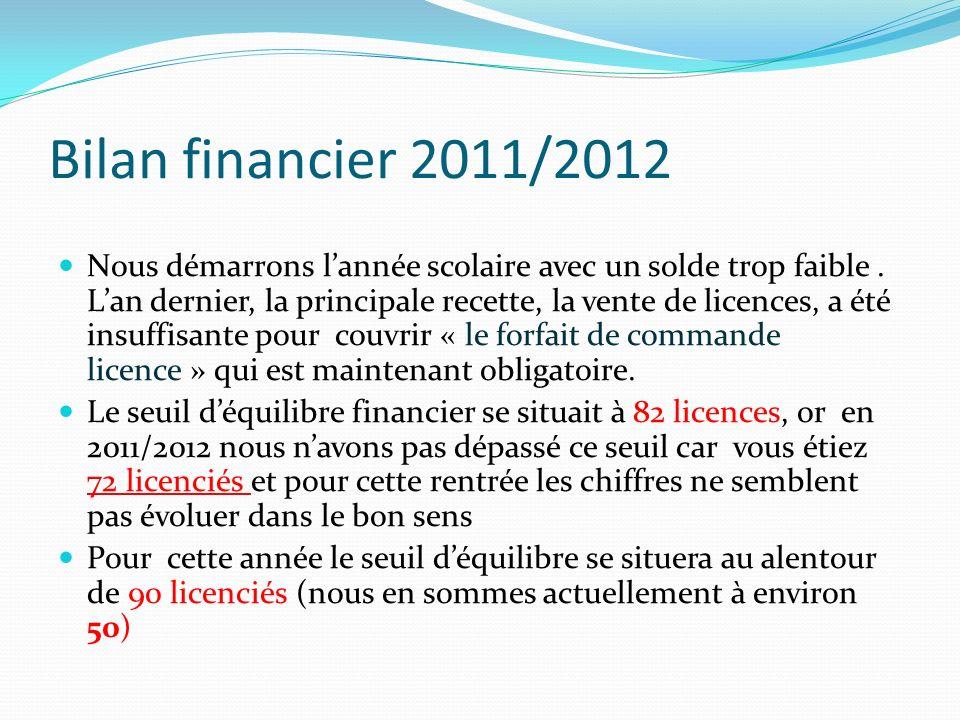 Bilan financier 2011/2012