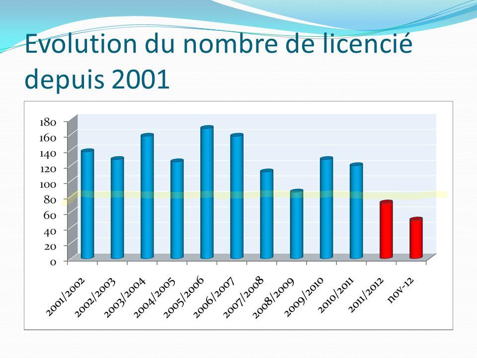 Evolution du nombre de licencié depuis 2001