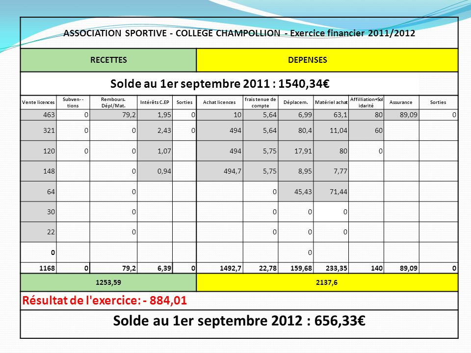 Solde au 1er septembre 2012 : 656,33€
