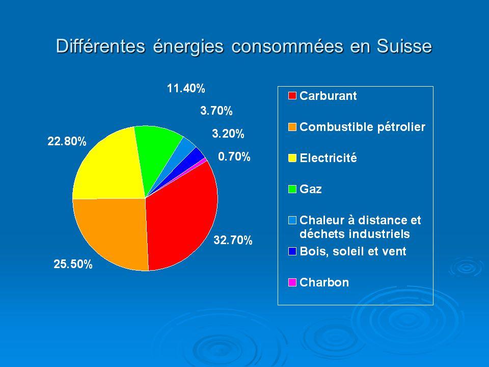 Différentes énergies consommées en Suisse