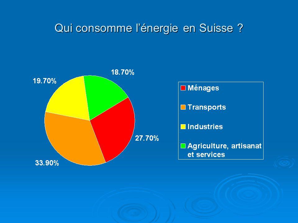 Qui consomme l'énergie en Suisse