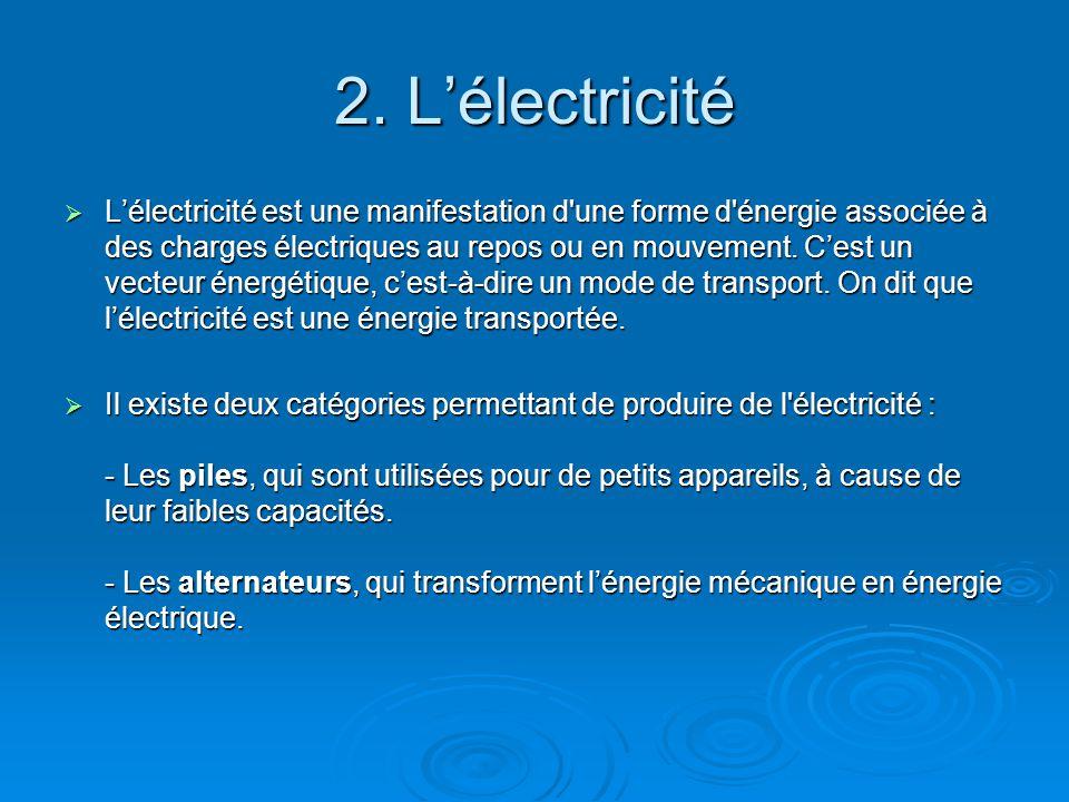 2. L'électricité