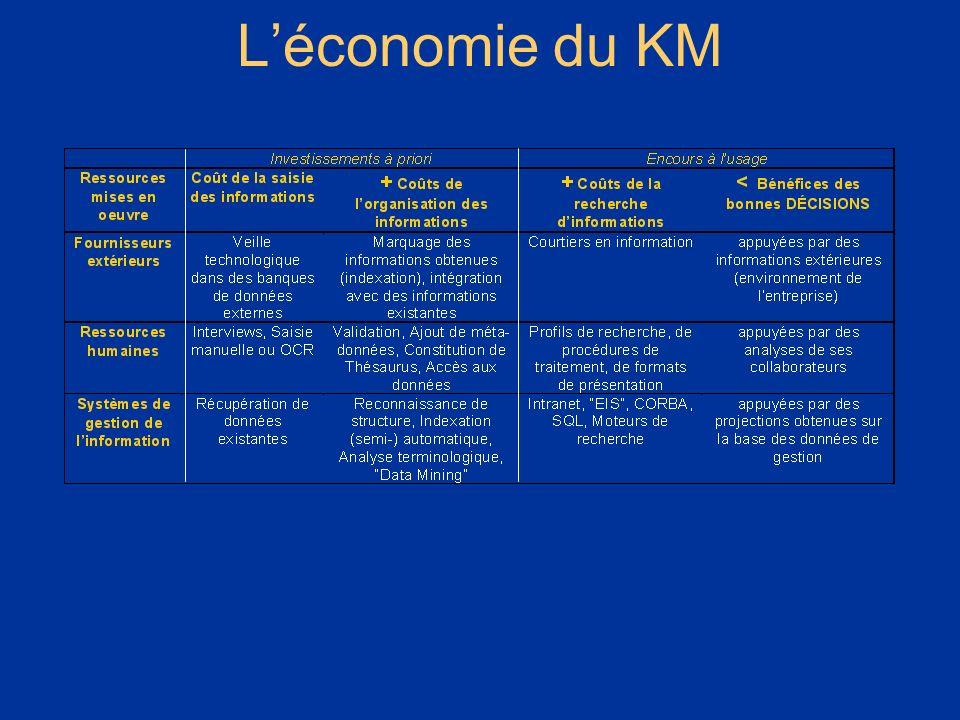 * L'économie du KM 07/16/96 *
