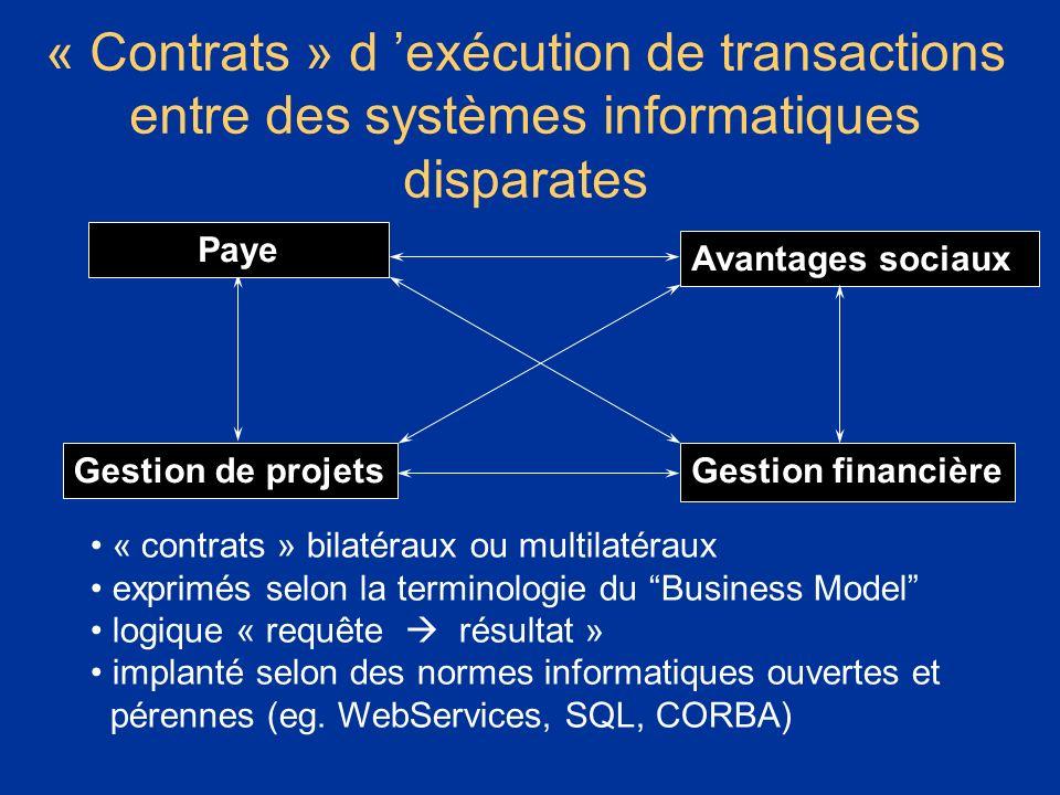 * 07/16/96. « Contrats » d 'exécution de transactions entre des systèmes informatiques disparates.
