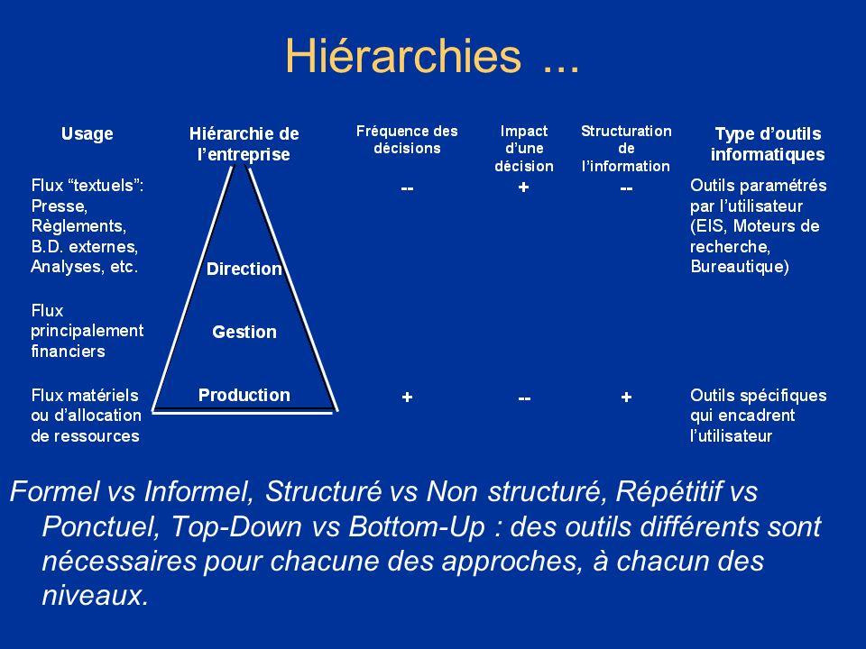 * 07/16/96. Hiérarchies ...