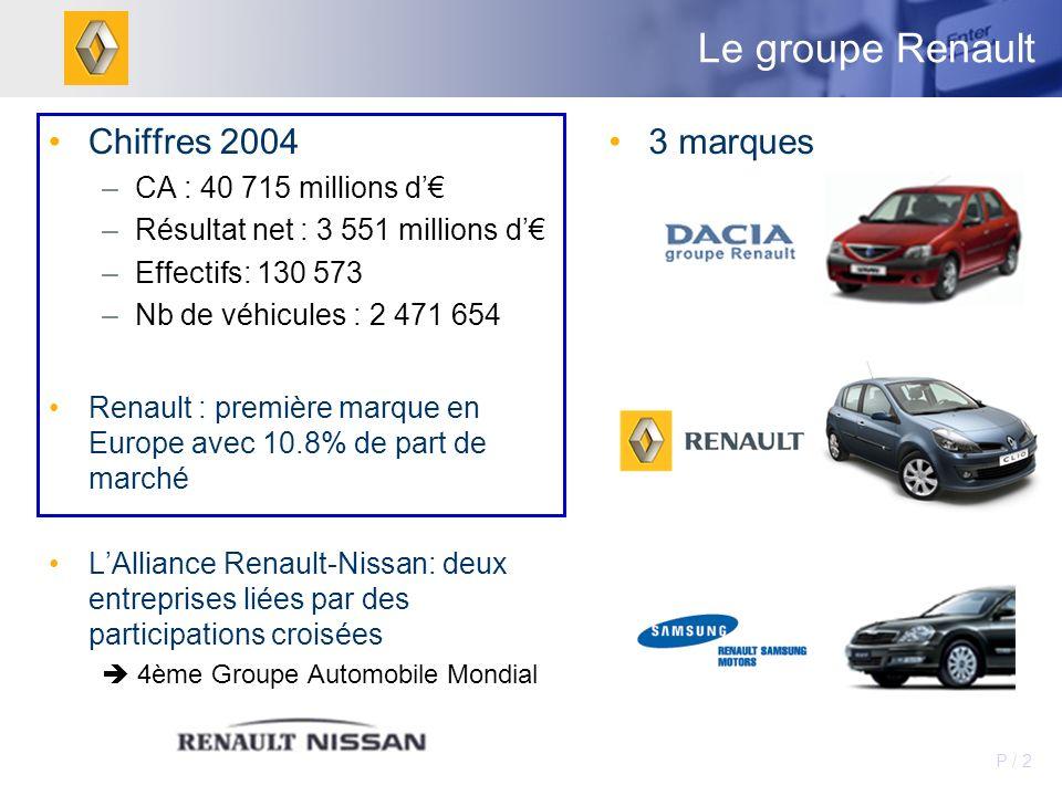 Le groupe Renault Chiffres 2004 3 marques CA : 40 715 millions d'€