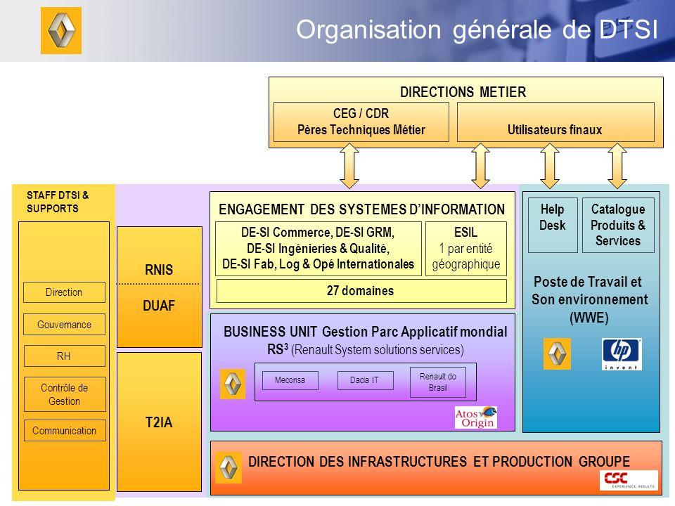Organisation générale de DTSI