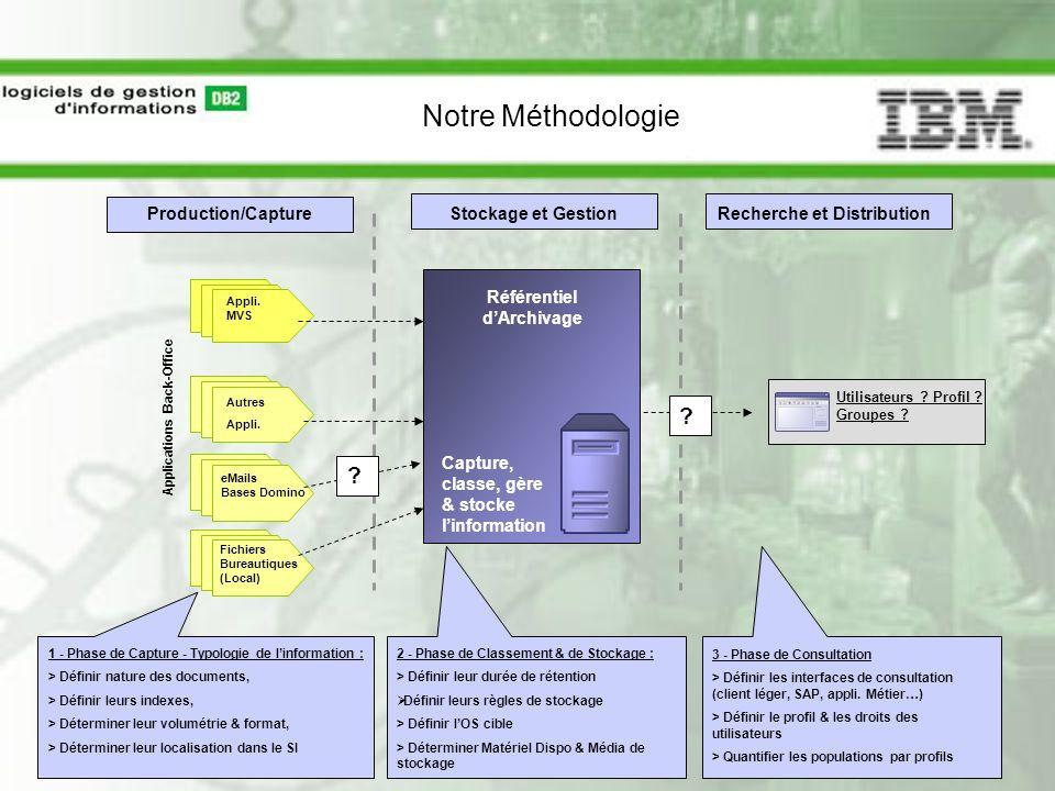 Notre Méthodologie Production/Capture Stockage et Gestion