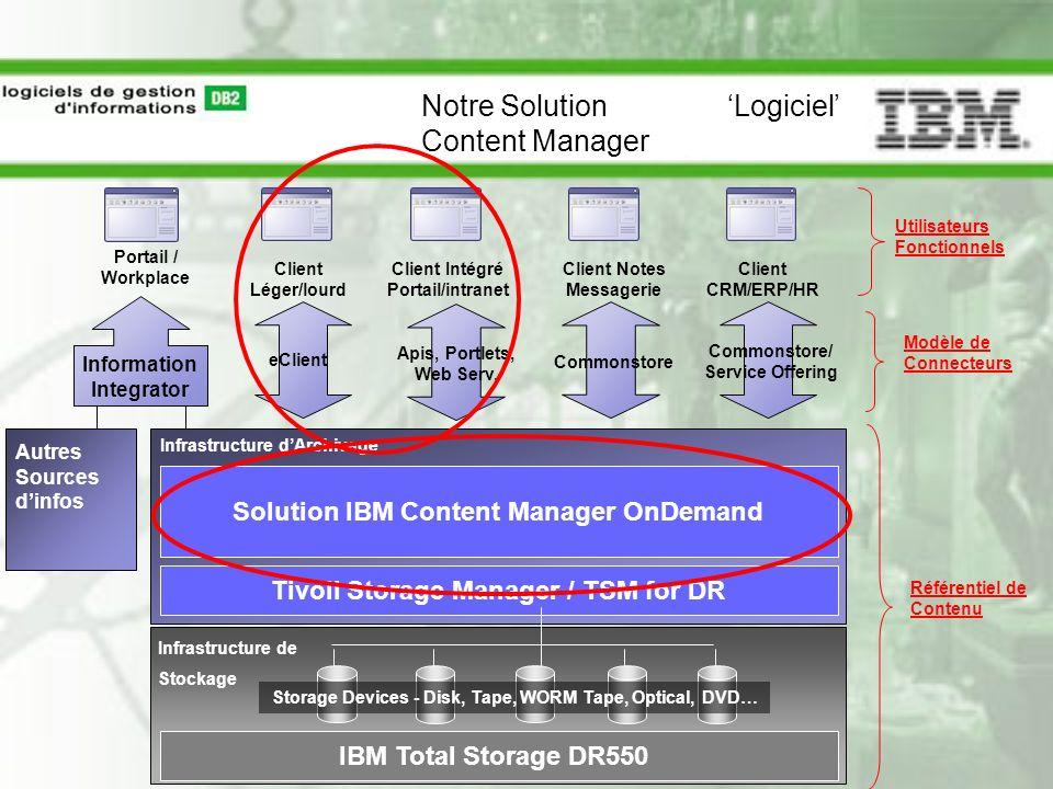 Client Intégré Portail/intranet Client Notes Messagerie