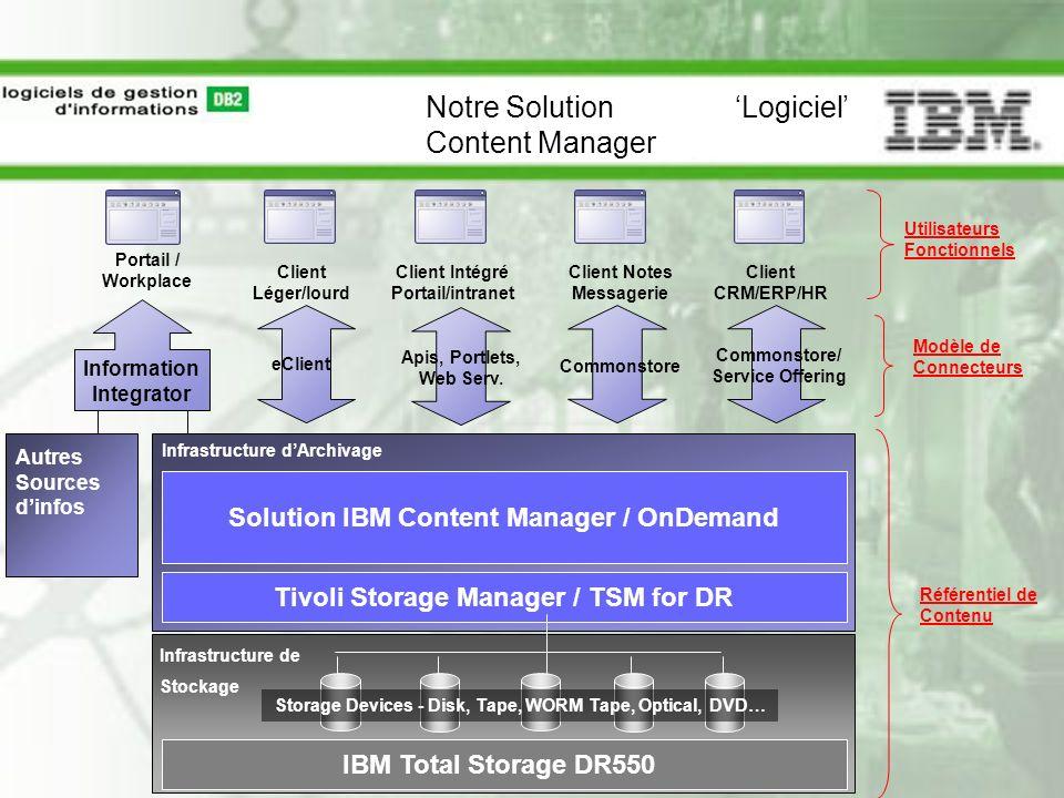 Notre Solution 'Logiciel' Content Manager
