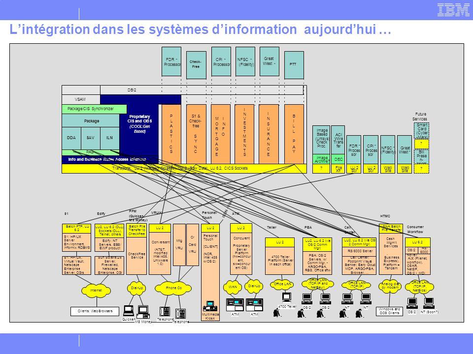 L'intégration dans les systèmes d'information aujourd'hui …
