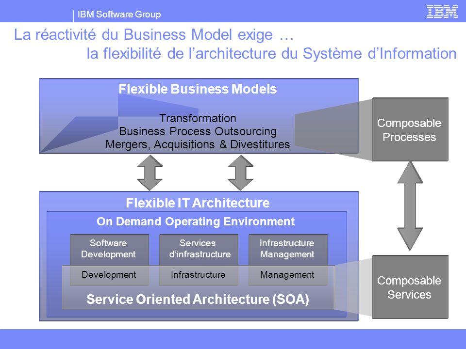 La réactivité du Business Model exige … la flexibilité de l'architecture du Système d'Information