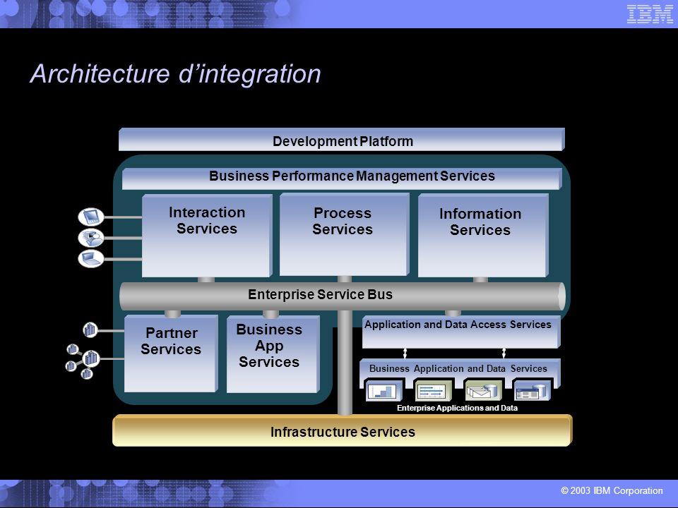 Architecture d'integration