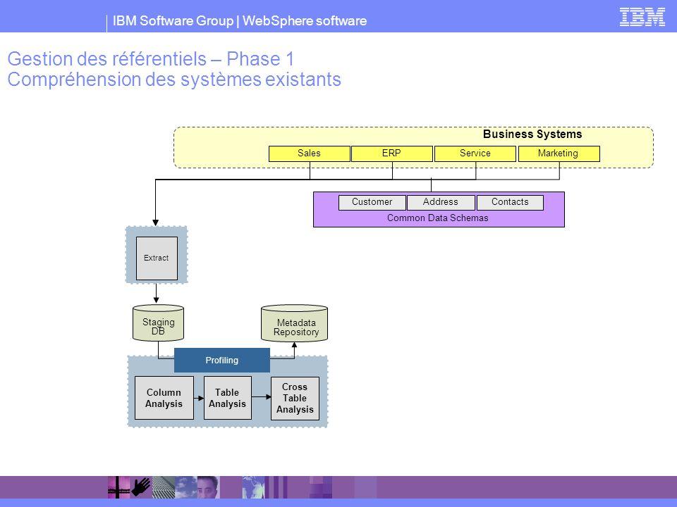 Gestion des référentiels – Phase 1 Compréhension des systèmes existants