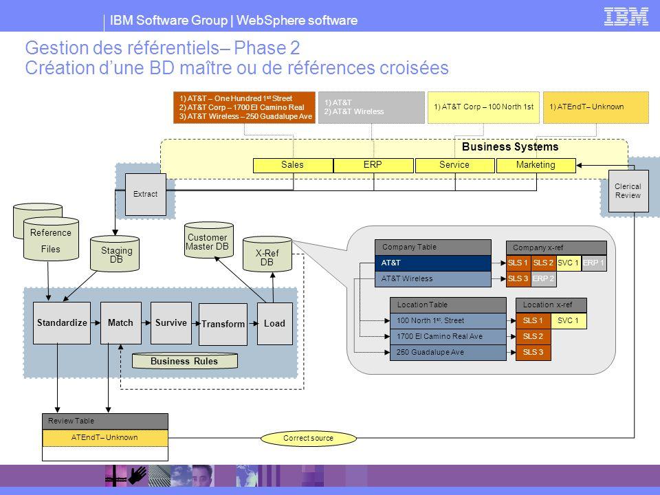 Gestion des référentiels– Phase 2 Création d'une BD maître ou de références croisées