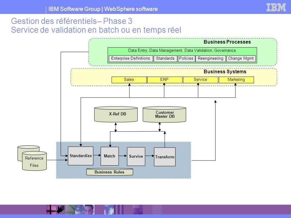 Gestion des référentiels– Phase 3 Service de validation en batch ou en temps réel