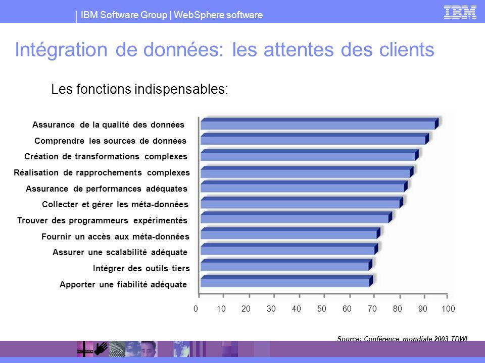 Intégration de données: les attentes des clients