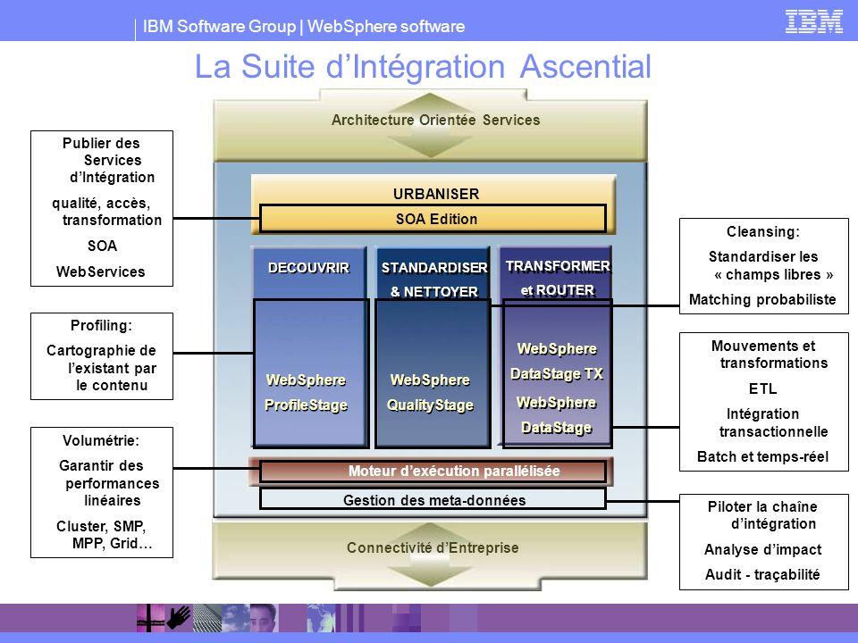 La Suite d'Intégration Ascential