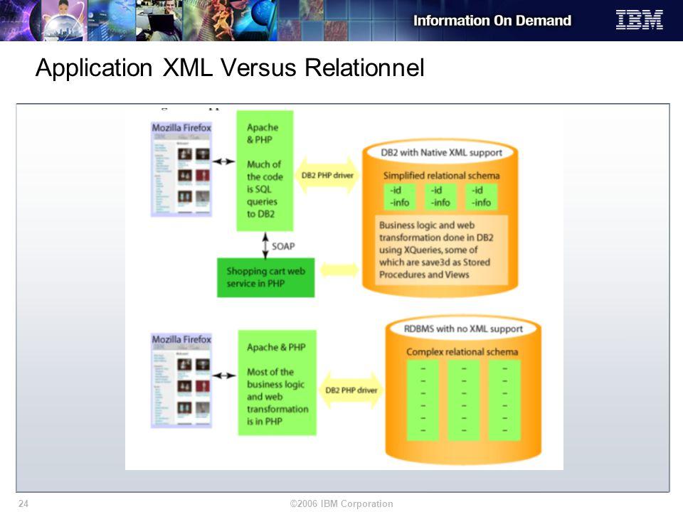 Application XML Versus Relationnel