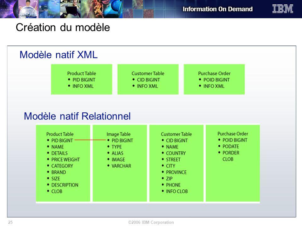 Modèle natif Relationnel