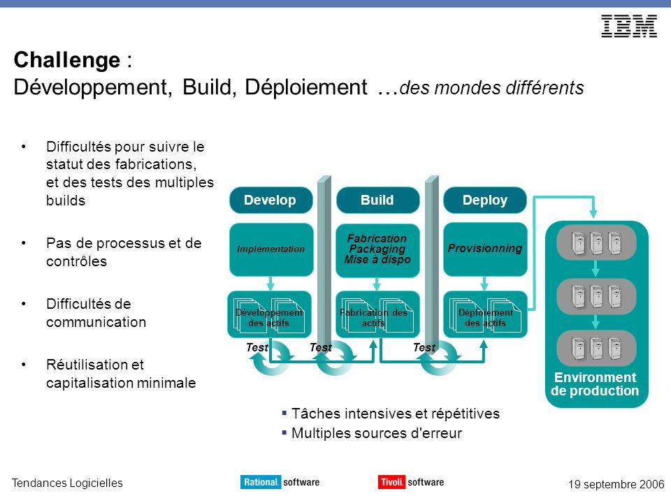 Challenge : Développement, Build, Déploiement …des mondes différents