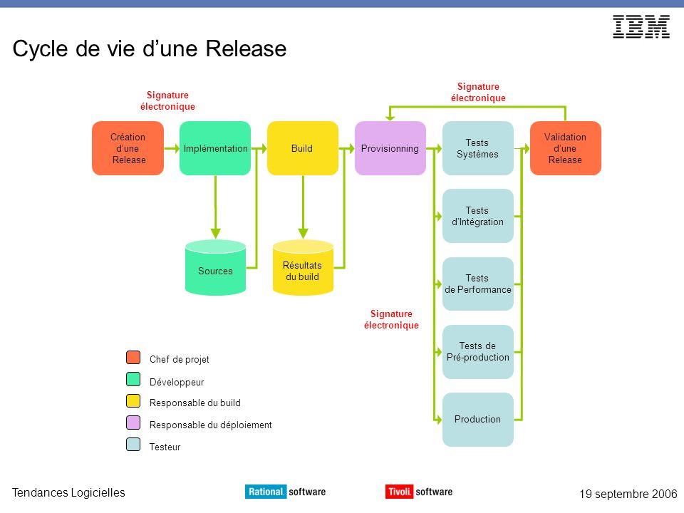Cycle de vie d'une Release