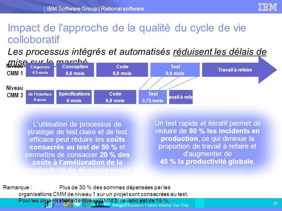 Impact de l approche de la qualité du cycle de vie colloboratif Les processus intégrés et automatisés réduisent les délais de mise sur le marché