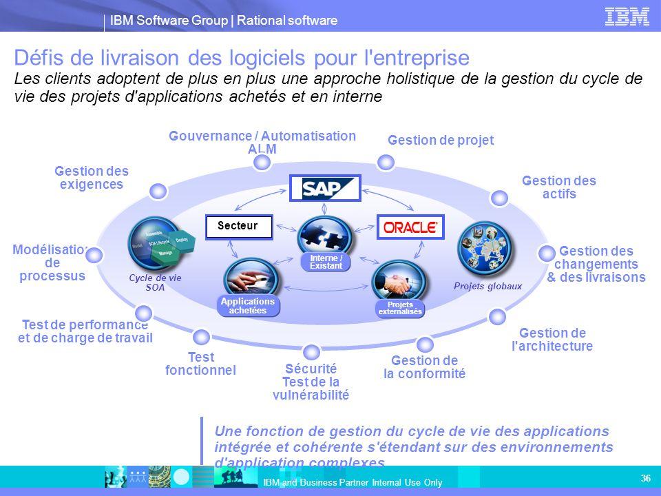 Gouvernance / Automatisation ALM