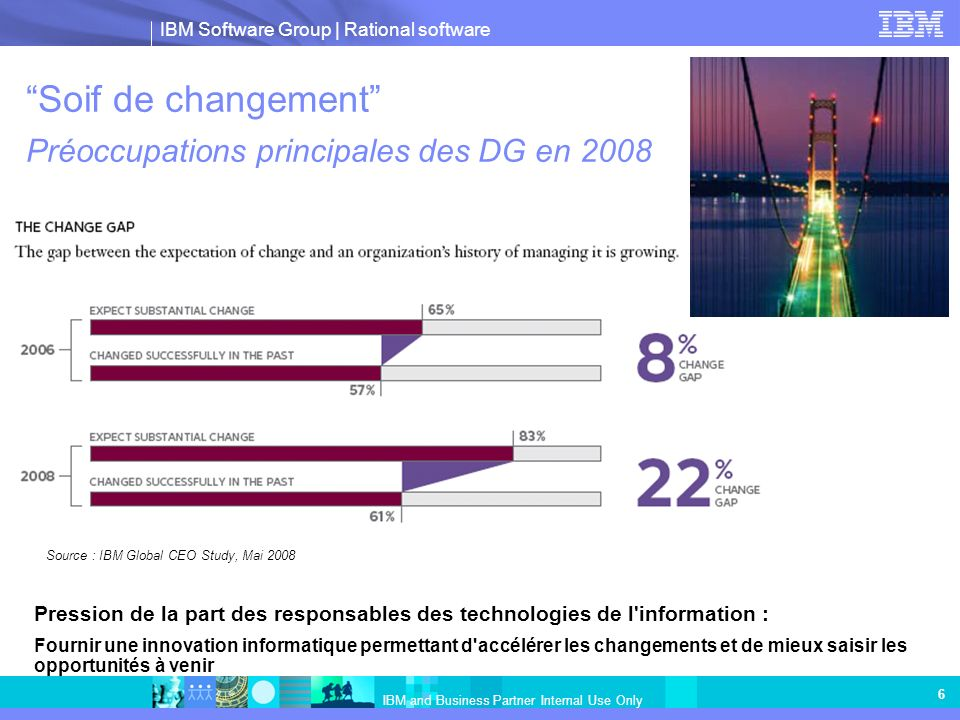 Soif de changement Préoccupations principales des DG en 2008