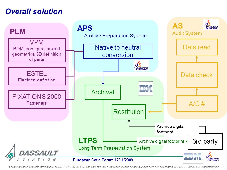 Overall solution AS APS PLM LTPS Native to neutral conversion VPM