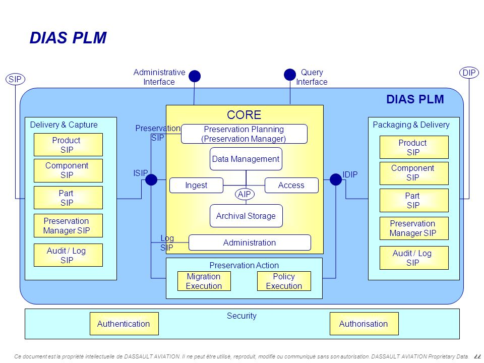 DIAS PLM DIAS PLM CORE Titre du document Administrative Interface