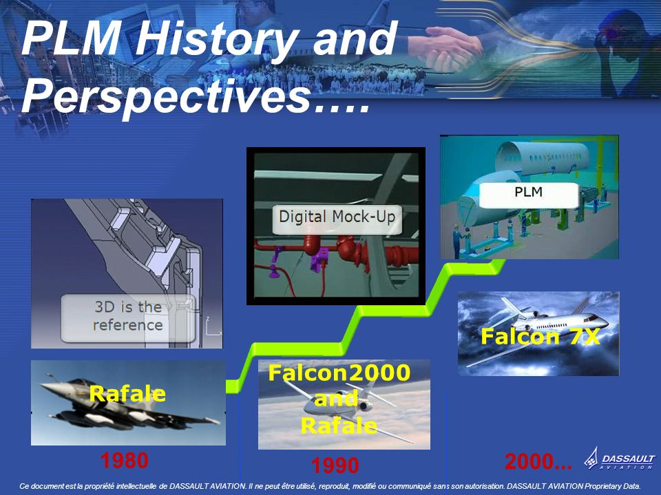 PLM History and Perspectives….