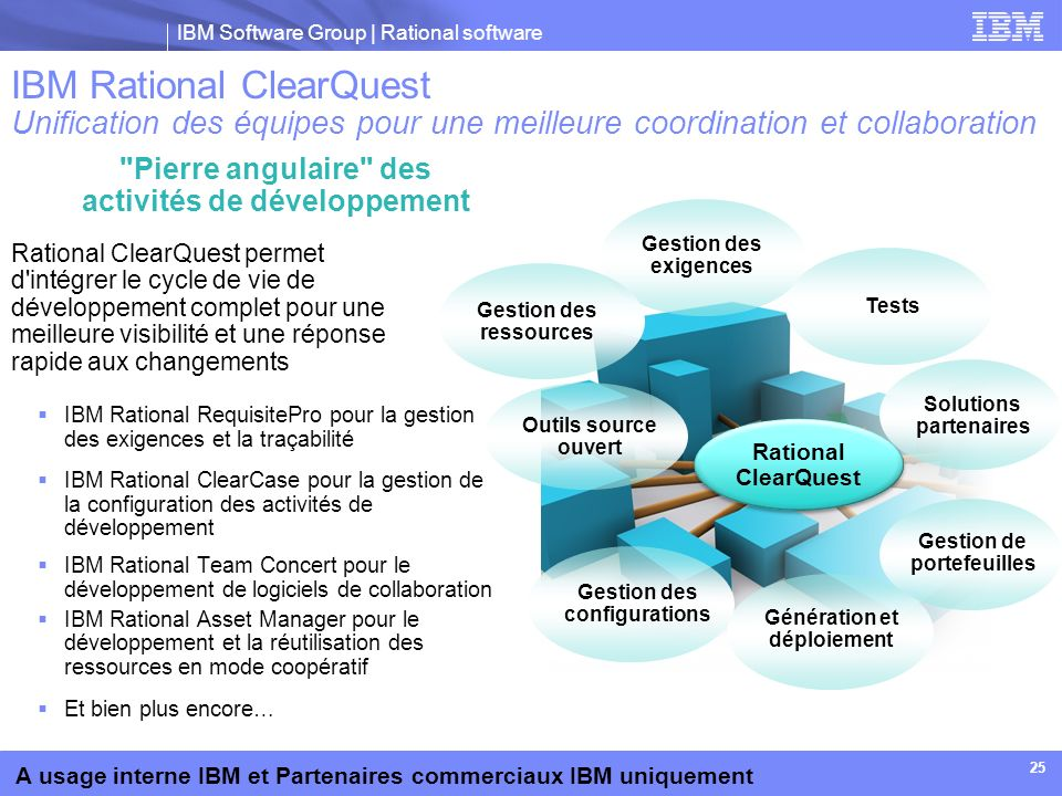 IBM Rational ClearQuest Unification des équipes pour une meilleure coordination et collaboration