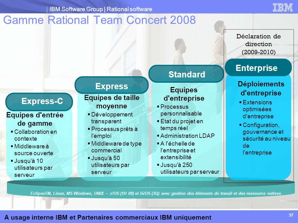 Gamme Rational Team Concert 2008