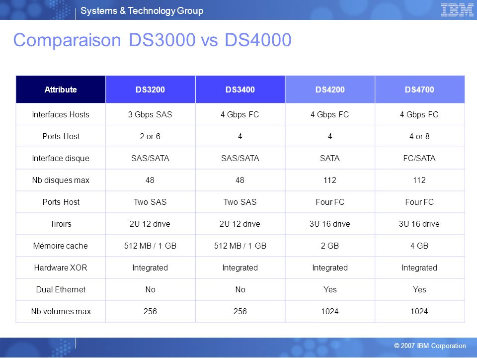 Comparaison DS3000 vs DS4000 Attribute DS3200 DS3400 DS4200 DS4700