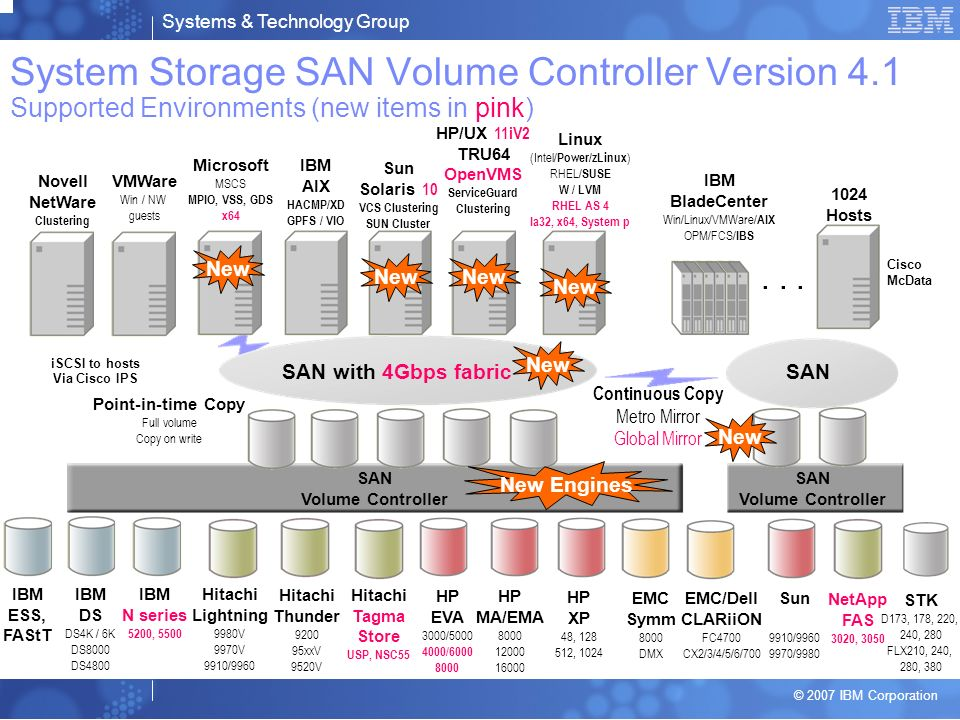 System Storage SAN Volume Controller Version 4