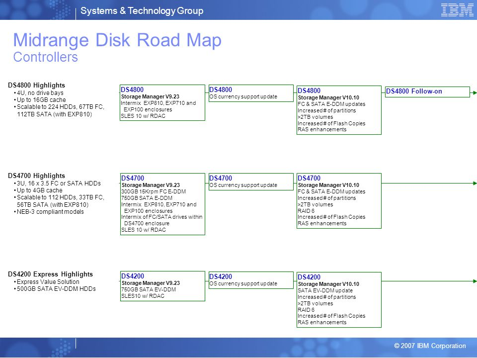 Midrange Disk Road Map Controllers